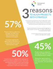 3 reasons to align projects with strategy