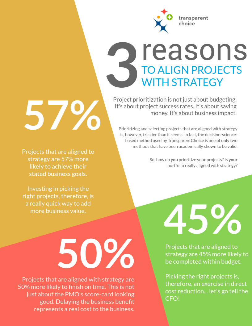 3 Reasons to Improve Strategic Alignment.png