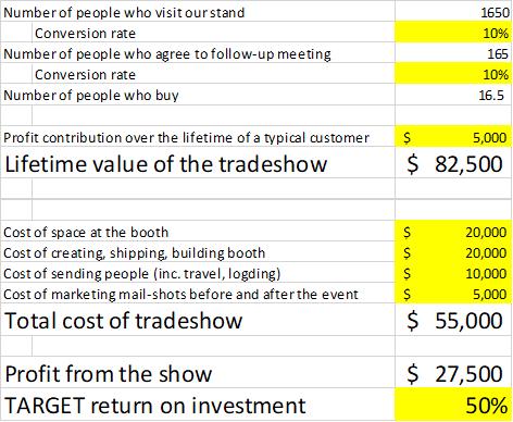 Tradeshow ROI example